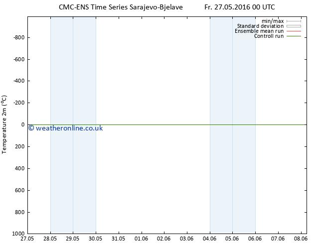 Temperature (2m) CMC TS Sa 28.05.2016 12 GMT
