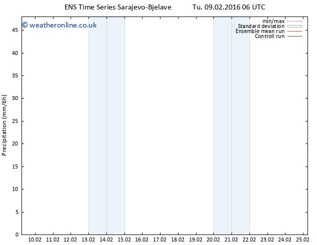 Precipitation GEFS TS Tu 09.02.2016 12 GMT