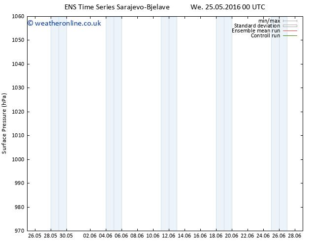 Surface pressure GEFS TS Su 29.05.2016 06 GMT