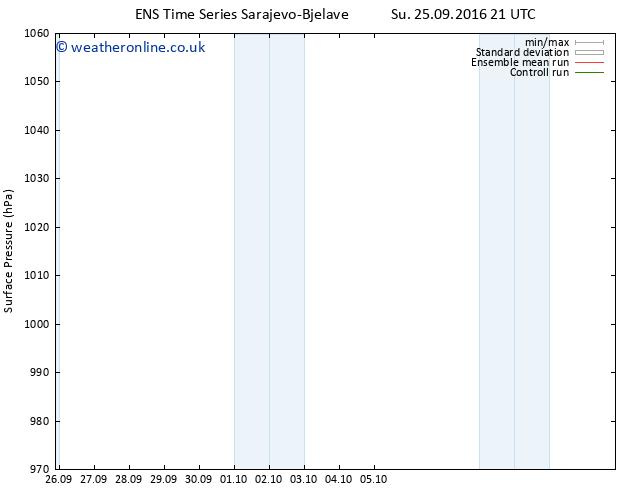 Surface pressure GEFS TS Su 25.09.2016 21 GMT