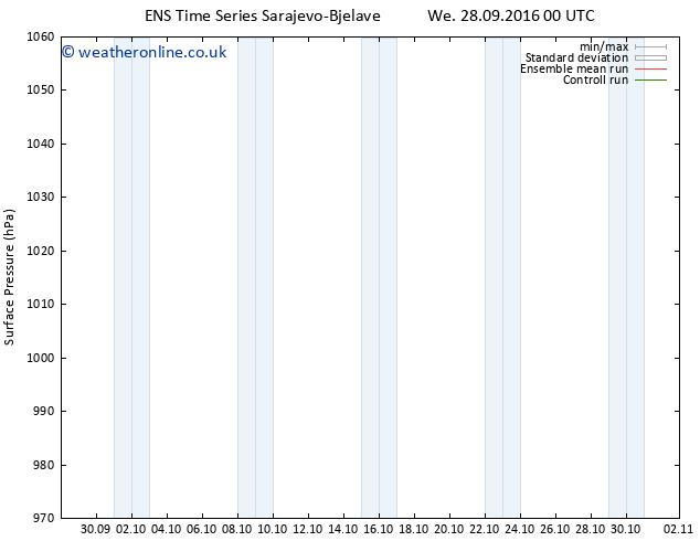 Surface pressure GEFS TS Fr 14.10.2016 00 GMT