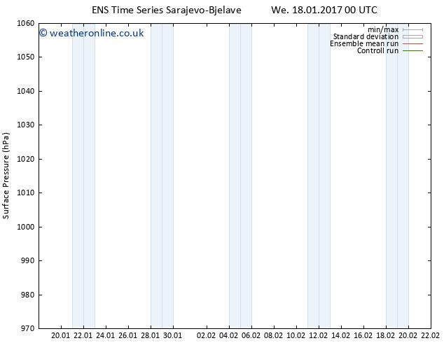 Surface pressure GEFS TS Fr 20.01.2017 00 GMT