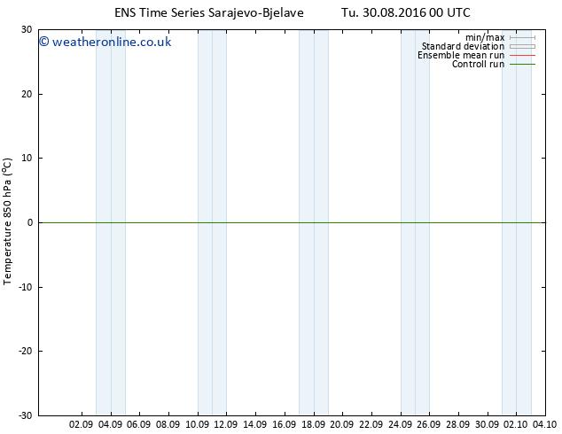 Temp. 850 hPa GEFS TS Tu 30.08.2016 06 GMT