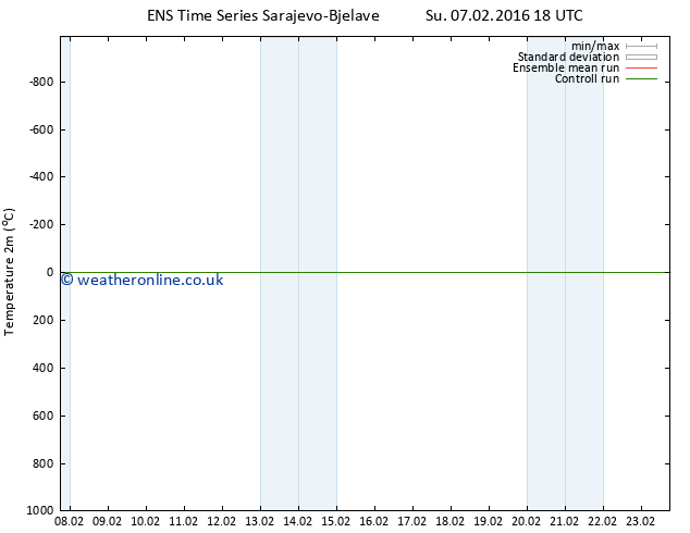 Temperature (2m) GEFS TS Tu 16.02.2016 06 GMT