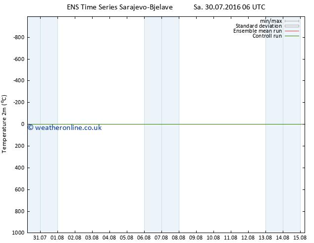 Temperature (2m) GEFS TS We 03.08.2016 12 GMT