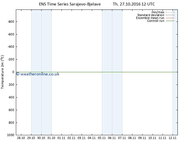 Temperature (2m) GEFS TS Sa 05.11.2016 00 GMT