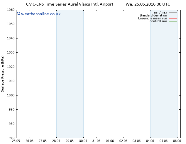 Surface pressure CMC TS Mo 06.06.2016 06 GMT