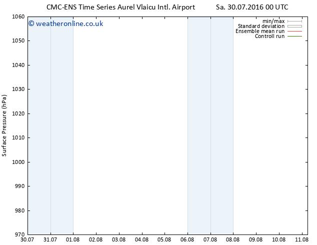 Surface pressure CMC TS Tu 02.08.2016 12 GMT