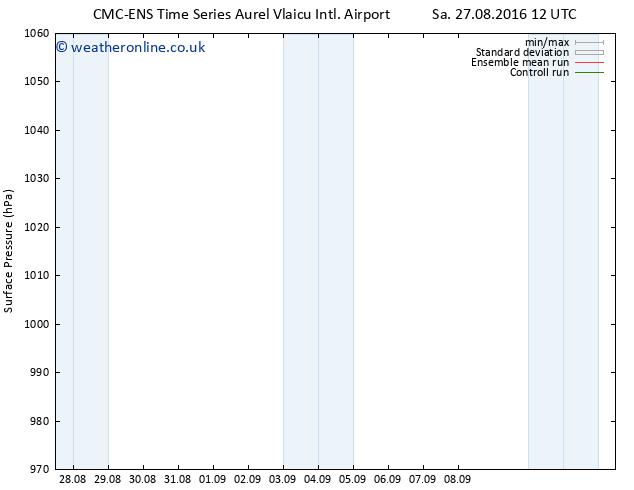Surface pressure CMC TS Sa 27.08.2016 12 GMT