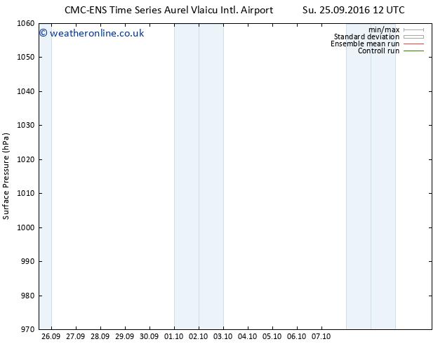 Surface pressure CMC TS Su 25.09.2016 18 GMT