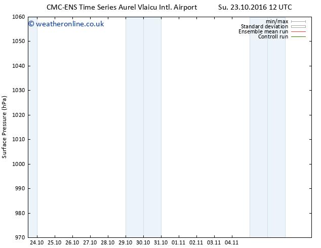 Surface pressure CMC TS Su 30.10.2016 12 GMT