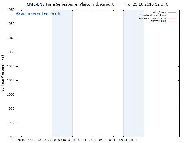 Surface pressure CMC TS Su 06.11.2016 18 GMT