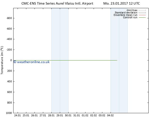 Temperature (2m) CMC TS Th 26.01.2017 12 GMT