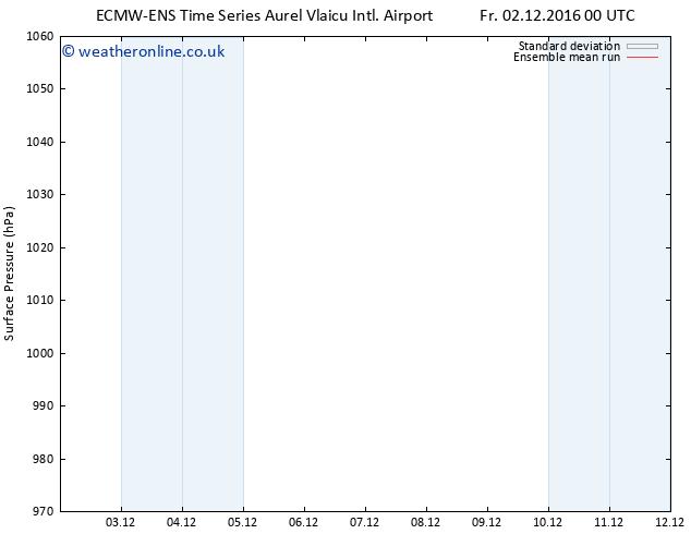 Surface pressure ECMWFTS Sa 03.12.2016 00 GMT