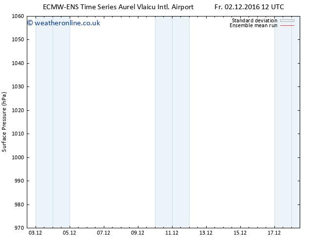 Surface pressure ECMWFTS Sa 03.12.2016 12 GMT