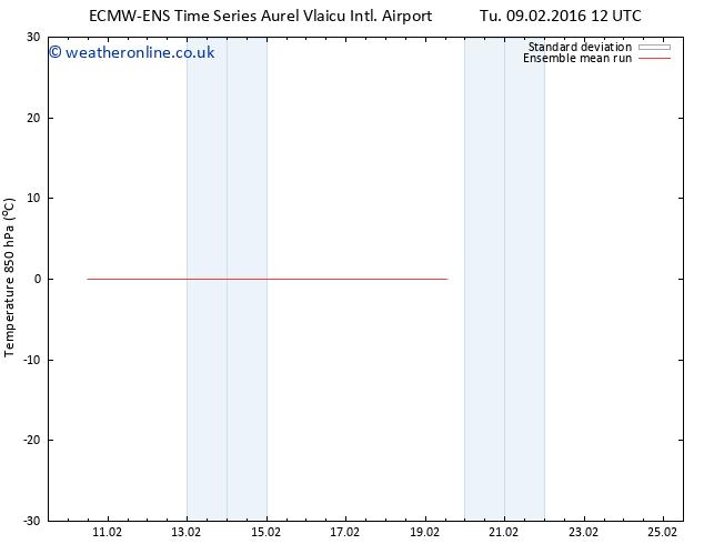 Temp. 850 hPa ECMWFTS We 17.02.2016 12 GMT