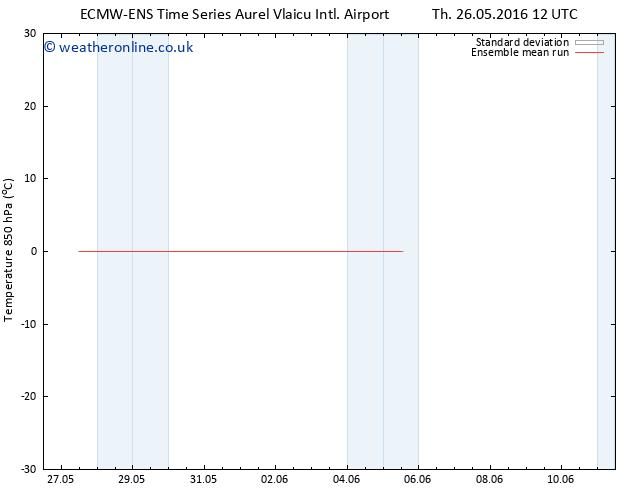 Temp. 850 hPa ECMWFTS Fr 03.06.2016 12 GMT