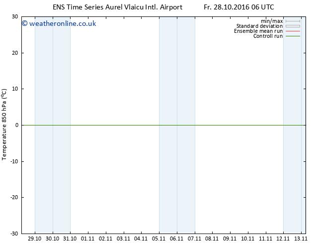 Temp. 850 hPa GEFS TS Mo 31.10.2016 06 GMT