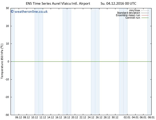 Temp. 850 hPa GEFS TS Su 04.12.2016 12 GMT