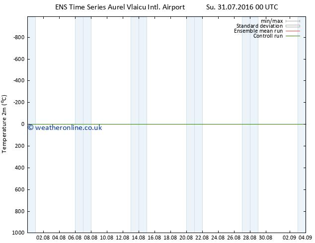 Temperature (2m) GEFS TS Mo 08.08.2016 00 GMT