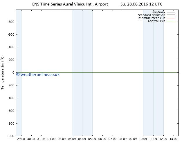 Temperature (2m) GEFS TS Su 28.08.2016 18 GMT
