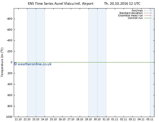 Temperature (2m) GEFS TS Sa 22.10.2016 12 GMT