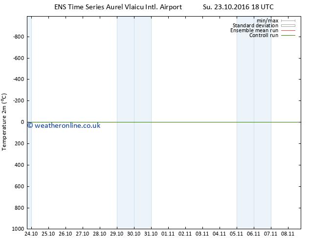 Temperature (2m) GEFS TS Mo 24.10.2016 00 GMT