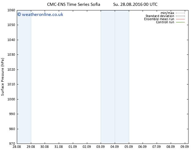 Surface pressure CMC TS Tu 30.08.2016 00 GMT