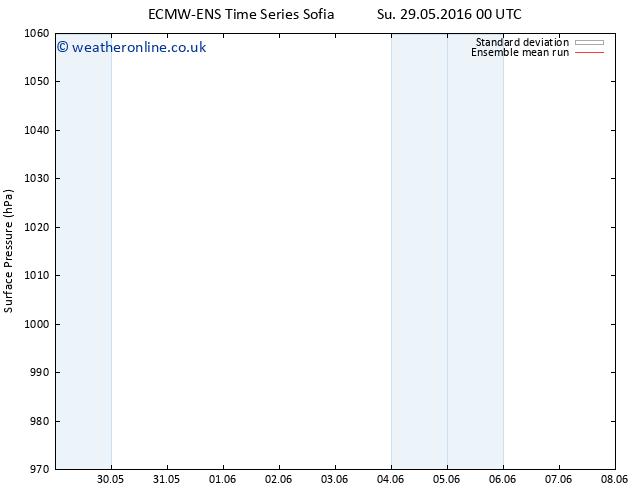 Surface pressure ECMWFTS Sa 04.06.2016 00 GMT