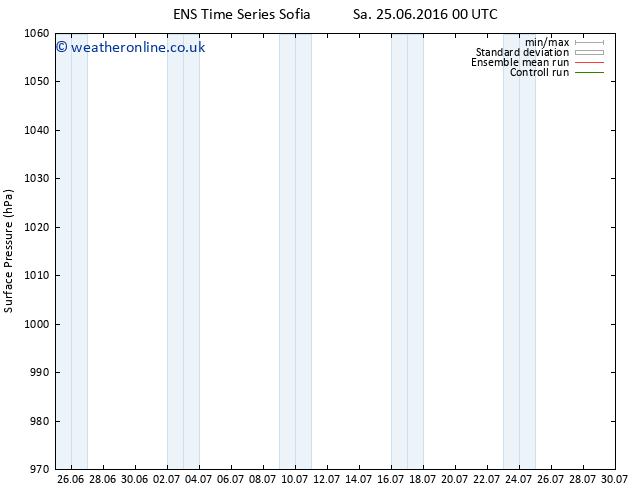Surface pressure GEFS TS Sa 25.06.2016 06 GMT