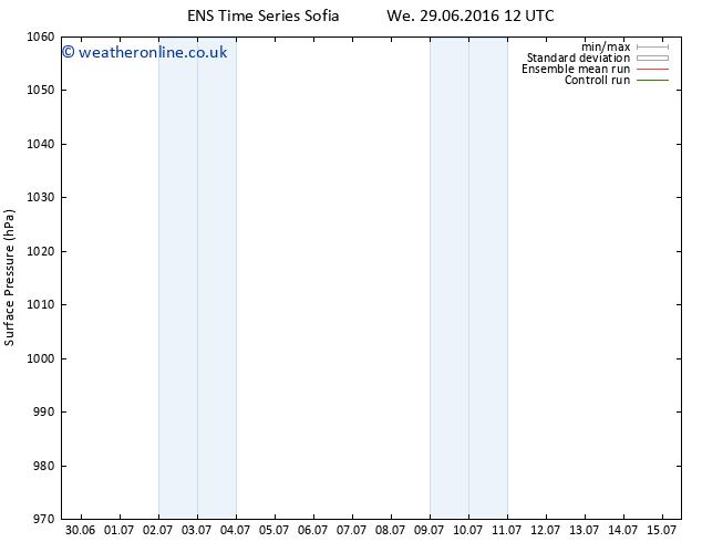 Surface pressure GEFS TS Tu 05.07.2016 00 GMT