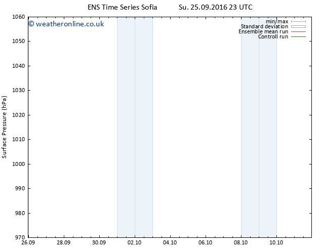 Surface pressure GEFS TS Tu 27.09.2016 17 GMT