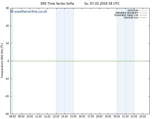 Temp. 850 hPa GEFS TS Fr 12.02.2016 18 GMT