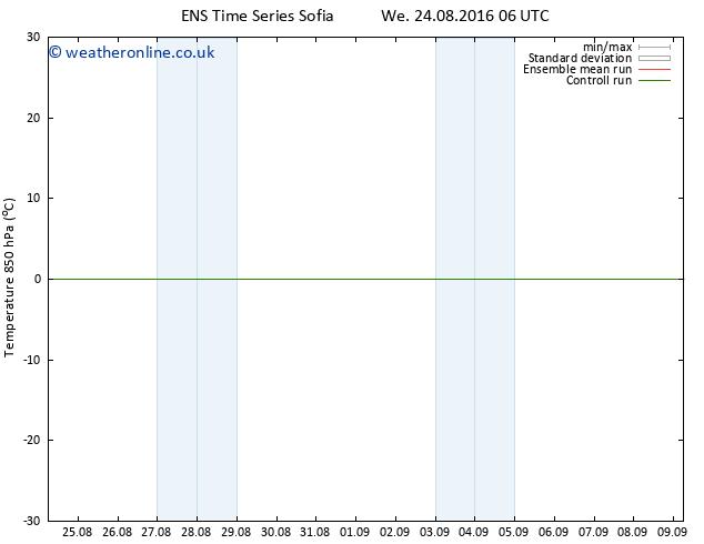 Temp. 850 hPa GEFS TS Sa 27.08.2016 18 GMT