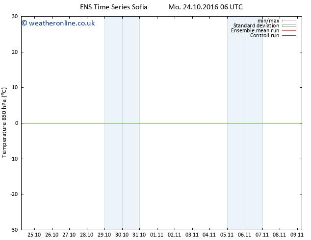 Temp. 850 hPa GEFS TS Tu 25.10.2016 12 GMT