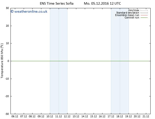 Temp. 850 hPa GEFS TS Mo 05.12.2016 18 GMT