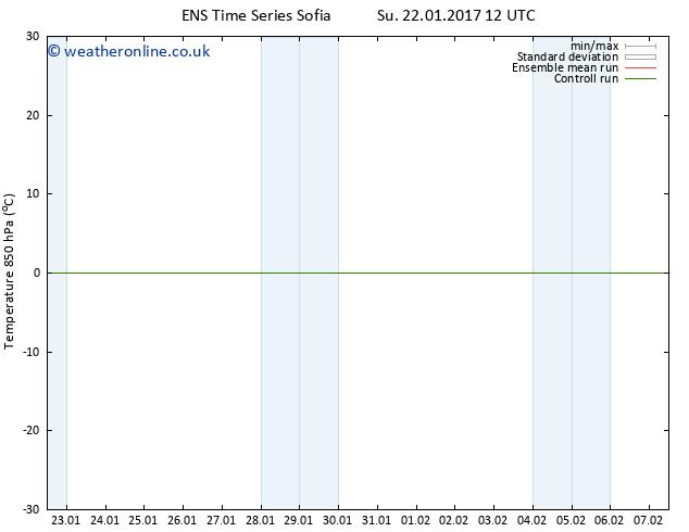 Temp. 850 hPa GEFS TS Mo 23.01.2017 18 GMT