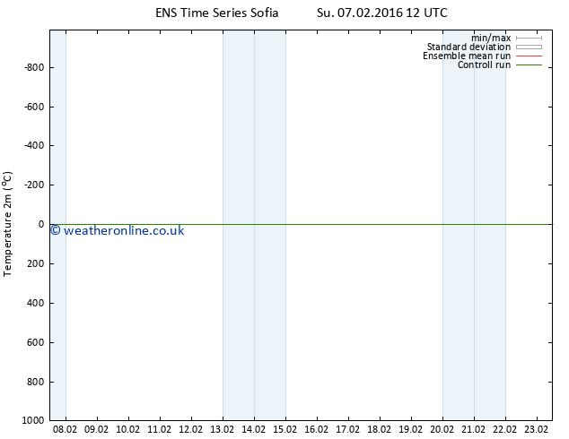 Temperature (2m) GEFS TS Su 07.02.2016 12 GMT