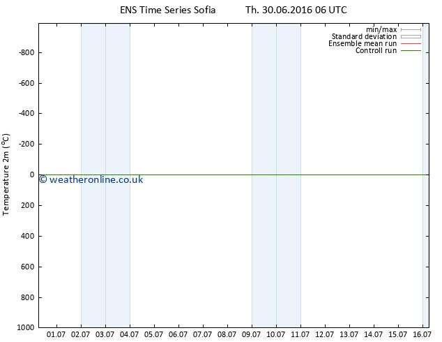 Temperature (2m) GEFS TS Su 03.07.2016 18 GMT