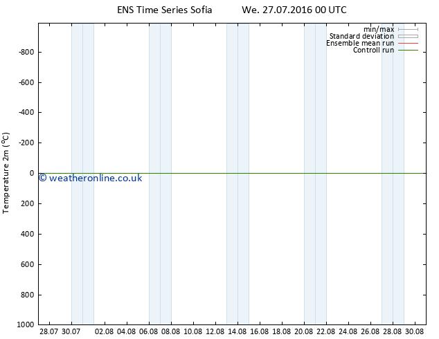 Temperature (2m) GEFS TS We 27.07.2016 00 GMT