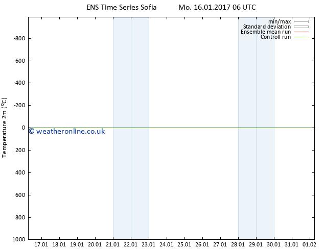 Temperature (2m) GEFS TS Mo 16.01.2017 06 GMT