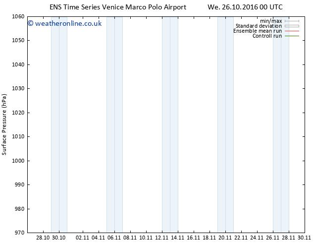 Surface pressure GEFS TS Th 03.11.2016 00 GMT