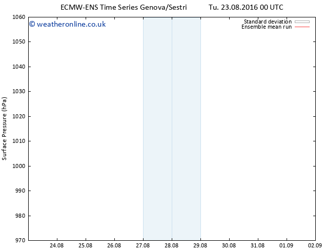 Surface pressure ECMWFTS We 24.08.2016 00 GMT