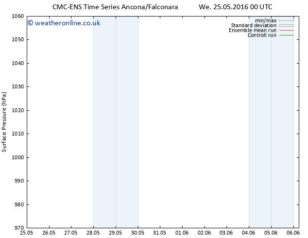 Surface pressure CMC TS Su 29.05.2016 12 GMT