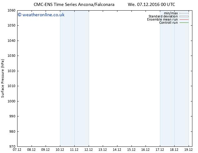 Surface pressure CMC TS Mo 19.12.2016 06 GMT