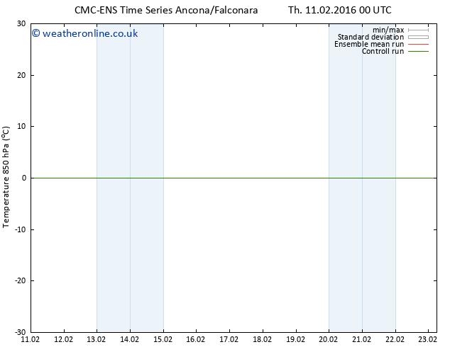 Temp. 850 hPa CMC TS Su 14.02.2016 00 GMT