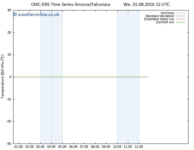 Temp. 850 hPa CMC TS Sa 03.09.2016 12 GMT