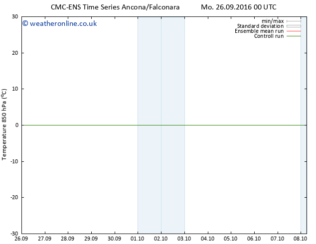 Temp. 850 hPa CMC TS Su 02.10.2016 00 GMT