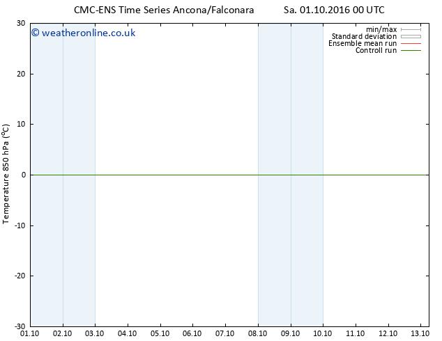 Temp. 850 hPa CMC TS Tu 04.10.2016 00 GMT