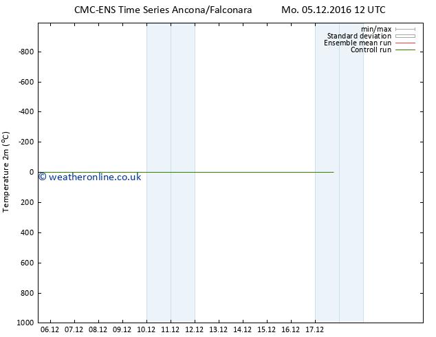 Temperature (2m) CMC TS Tu 13.12.2016 12 GMT